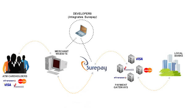 How the Surepay system works